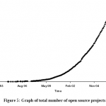 Graph showing exponential growth